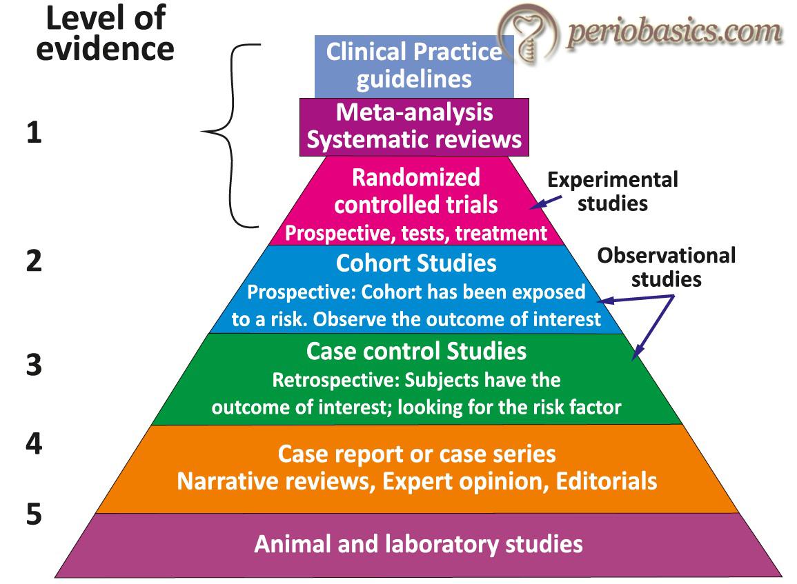 Diagram describing levels of evidence