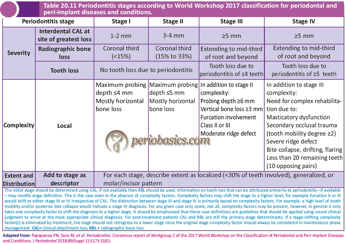 Periodontitis stages according to World Workshop 2017 classification for periodontal and peri-implant diseases and conditions