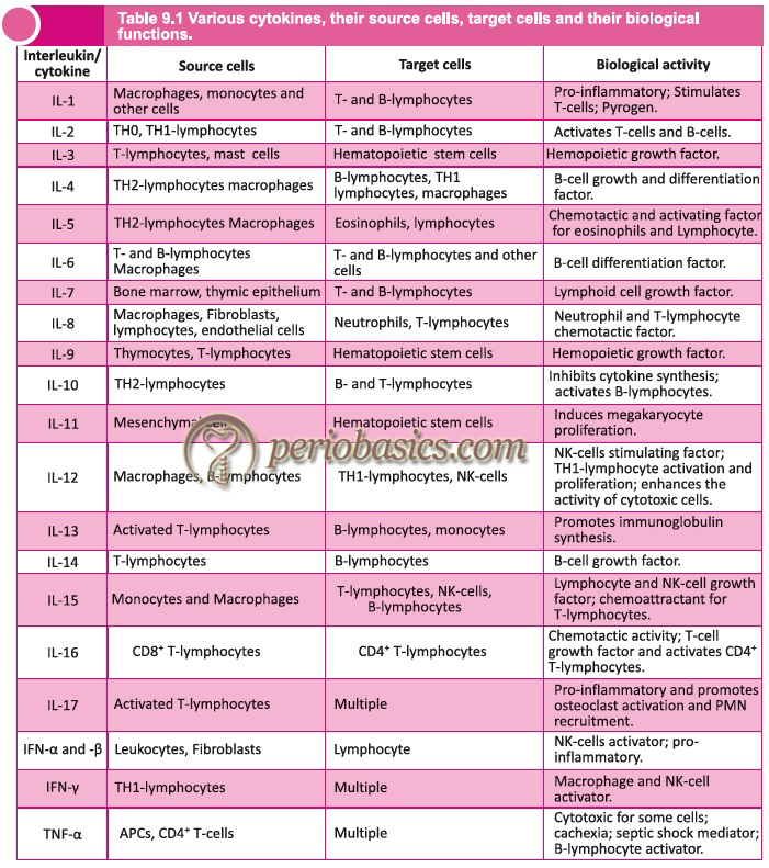 Various cytokines, their source cells, target cells and their biological functions