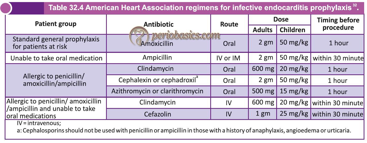 American Heart Association regimens for infective endocarditis prophylaxis.