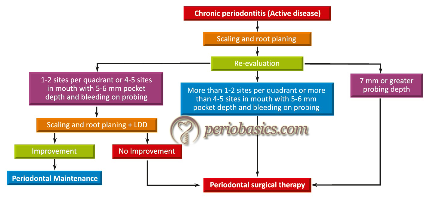 Flow chart describing the indications for the application of surgical and non-surgical (LDD) therapies.