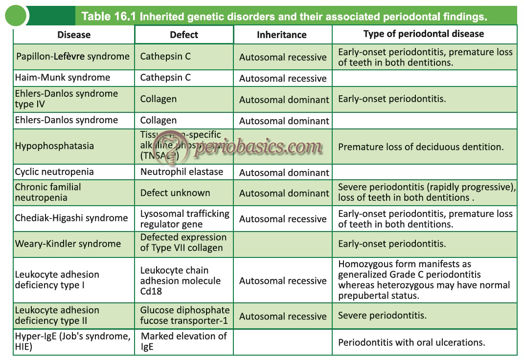Inherited genetic disorders and their associated periodontal findings.
