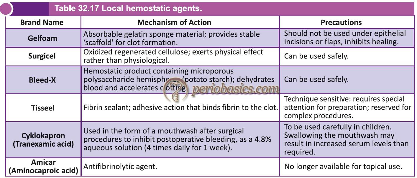 Local hemostatic agents.