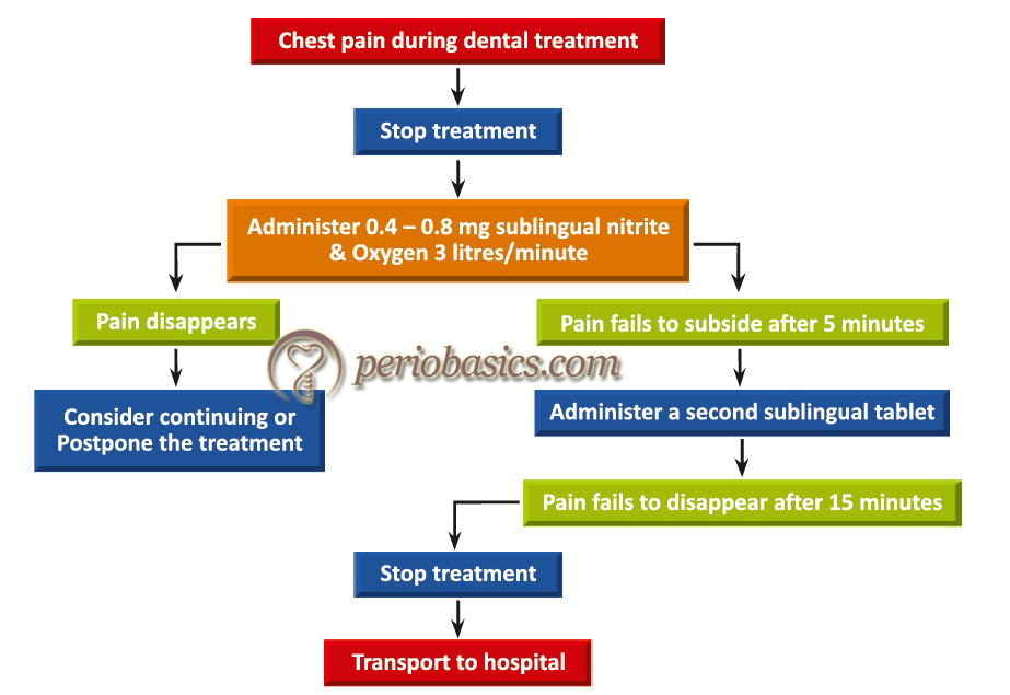 Management of a coronary heart disease patient who develops chest pain during dental treatment