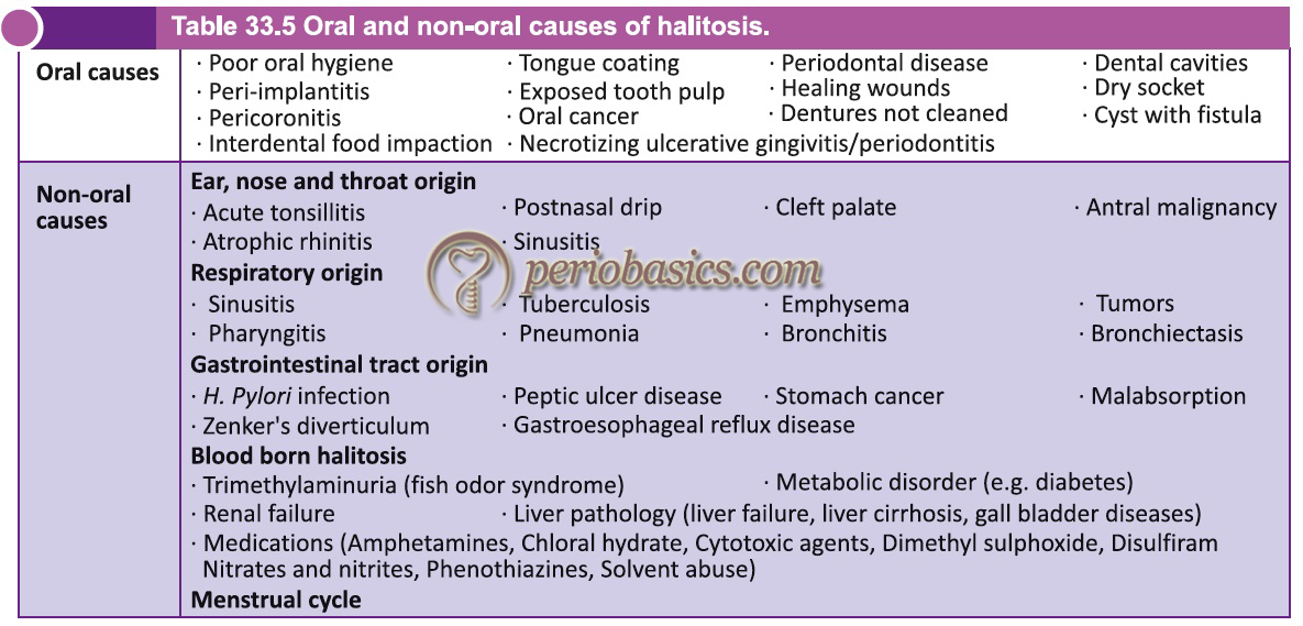 Oral and non-oral causes of halitosis.
