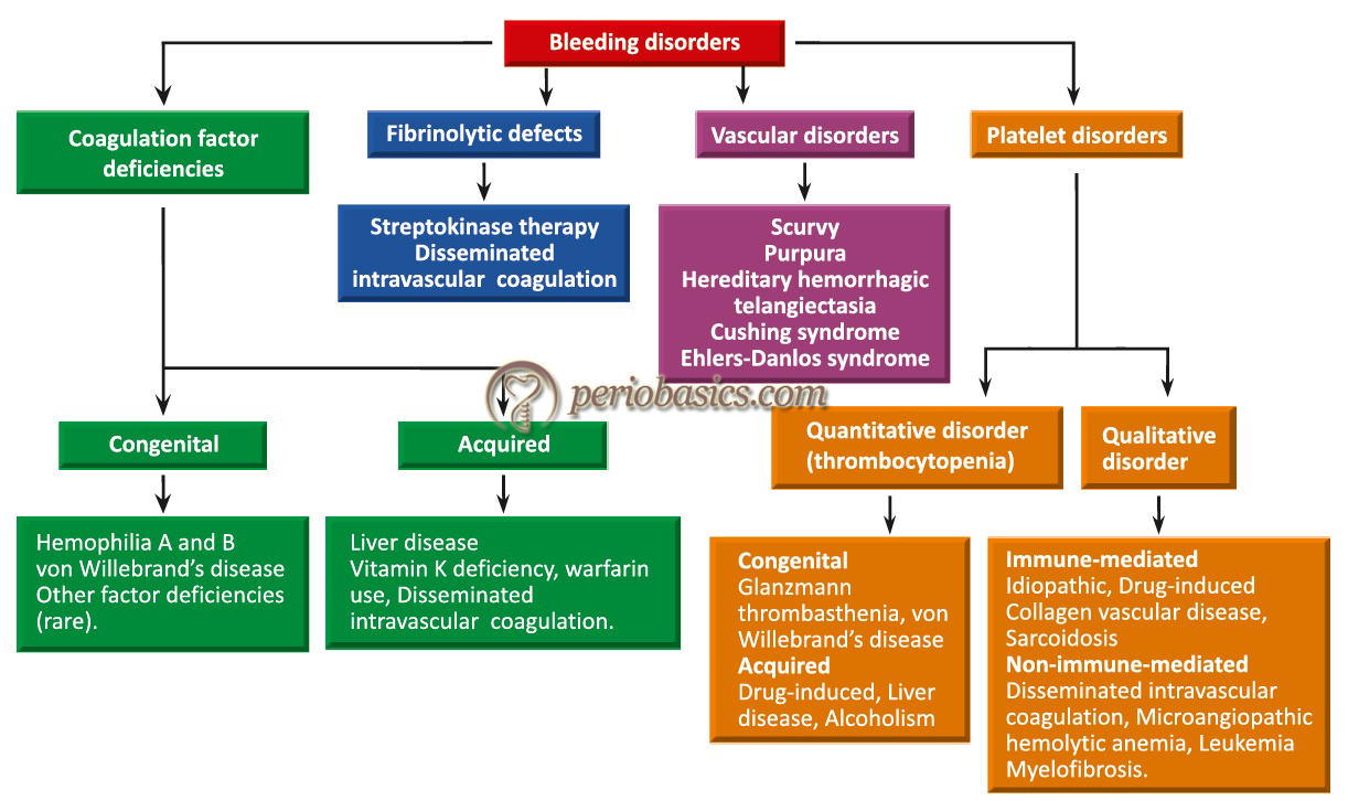 The classification of bleeding disorders