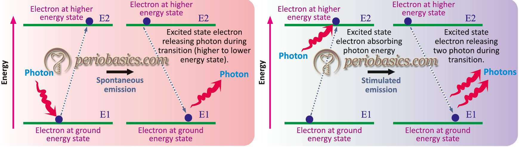 The principle of working of laser