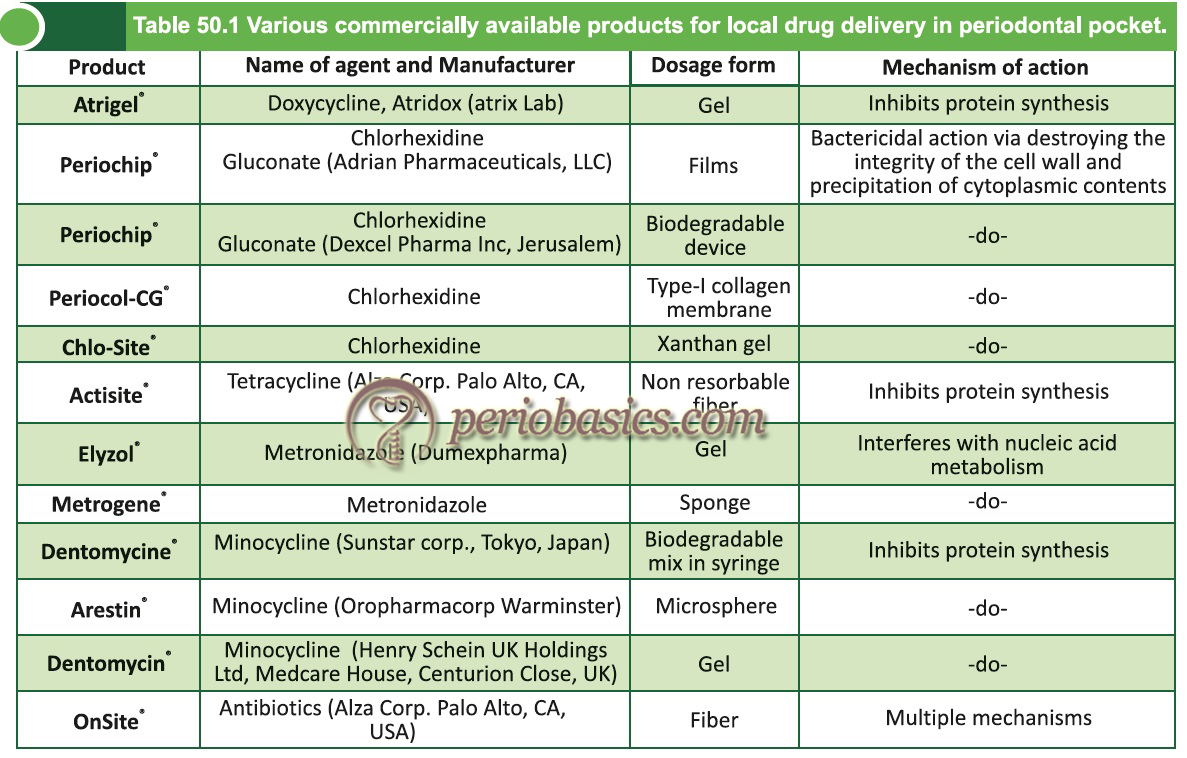 Various commercially available products for local drug delivery in periodontal pocket.