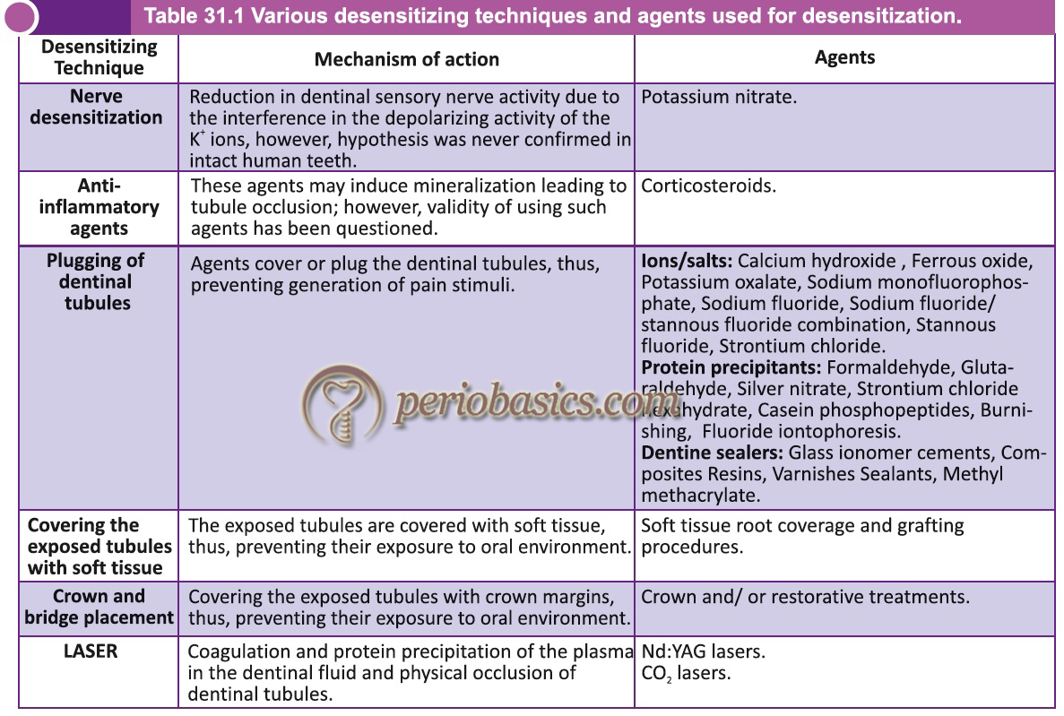 Various desensitizing techniques and agents used for desensitization.