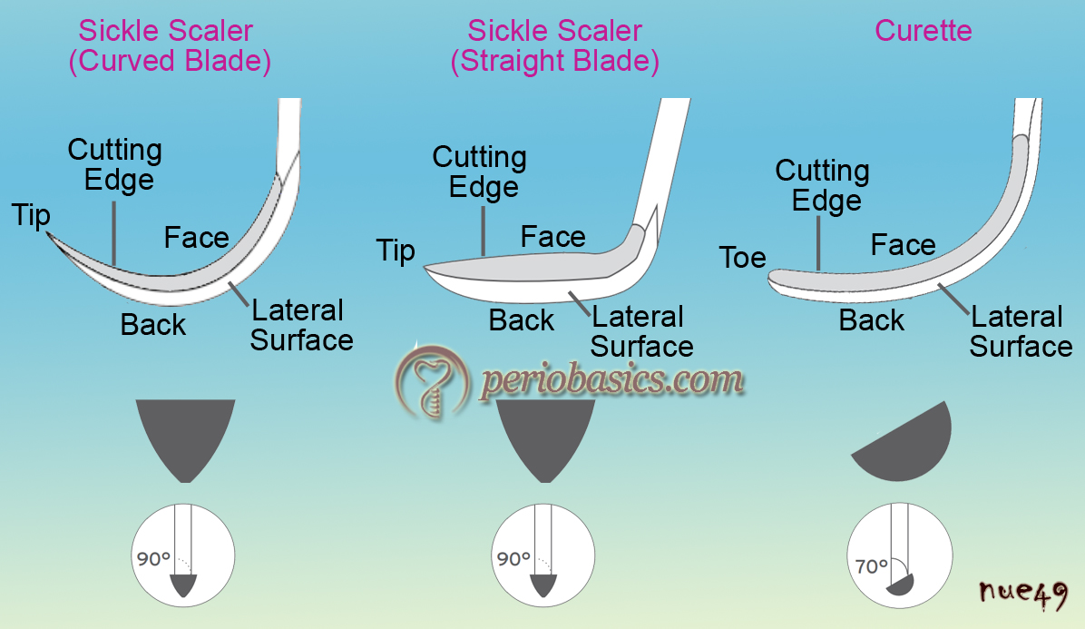 Design of scalers and curettes