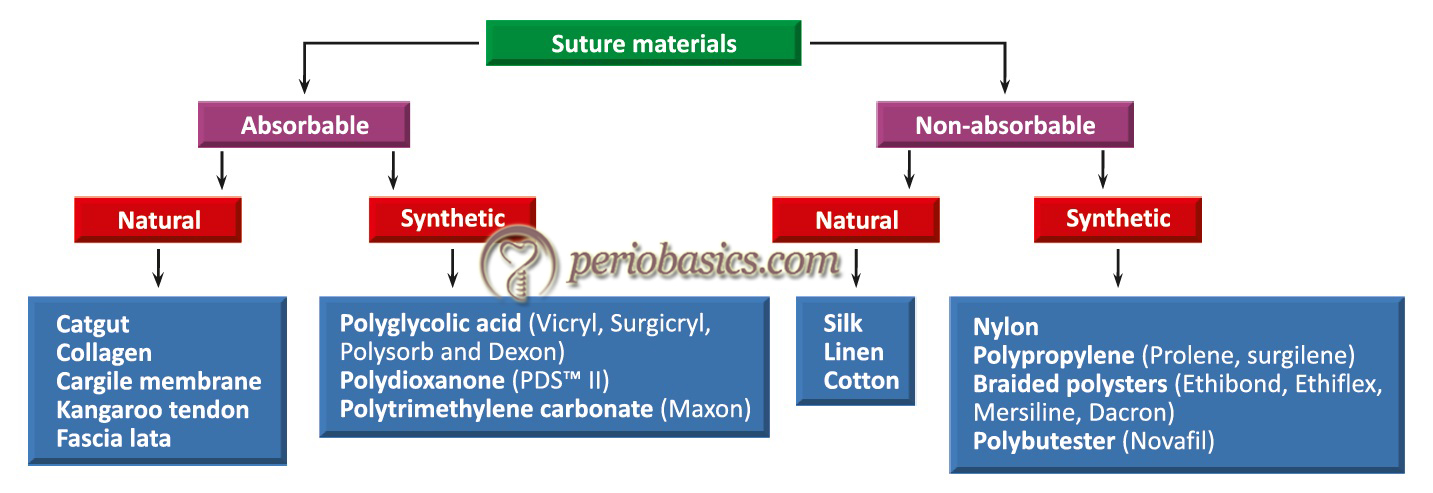 Classification of suture materials.