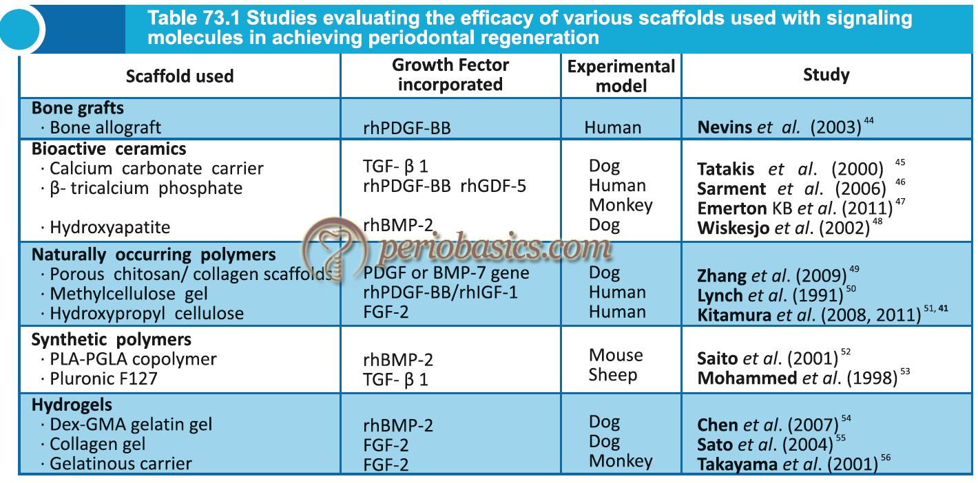 Studies evaluating the efficacy of various scaffolds used with signaling molecules